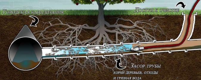 чистка канализации Днепропетровск